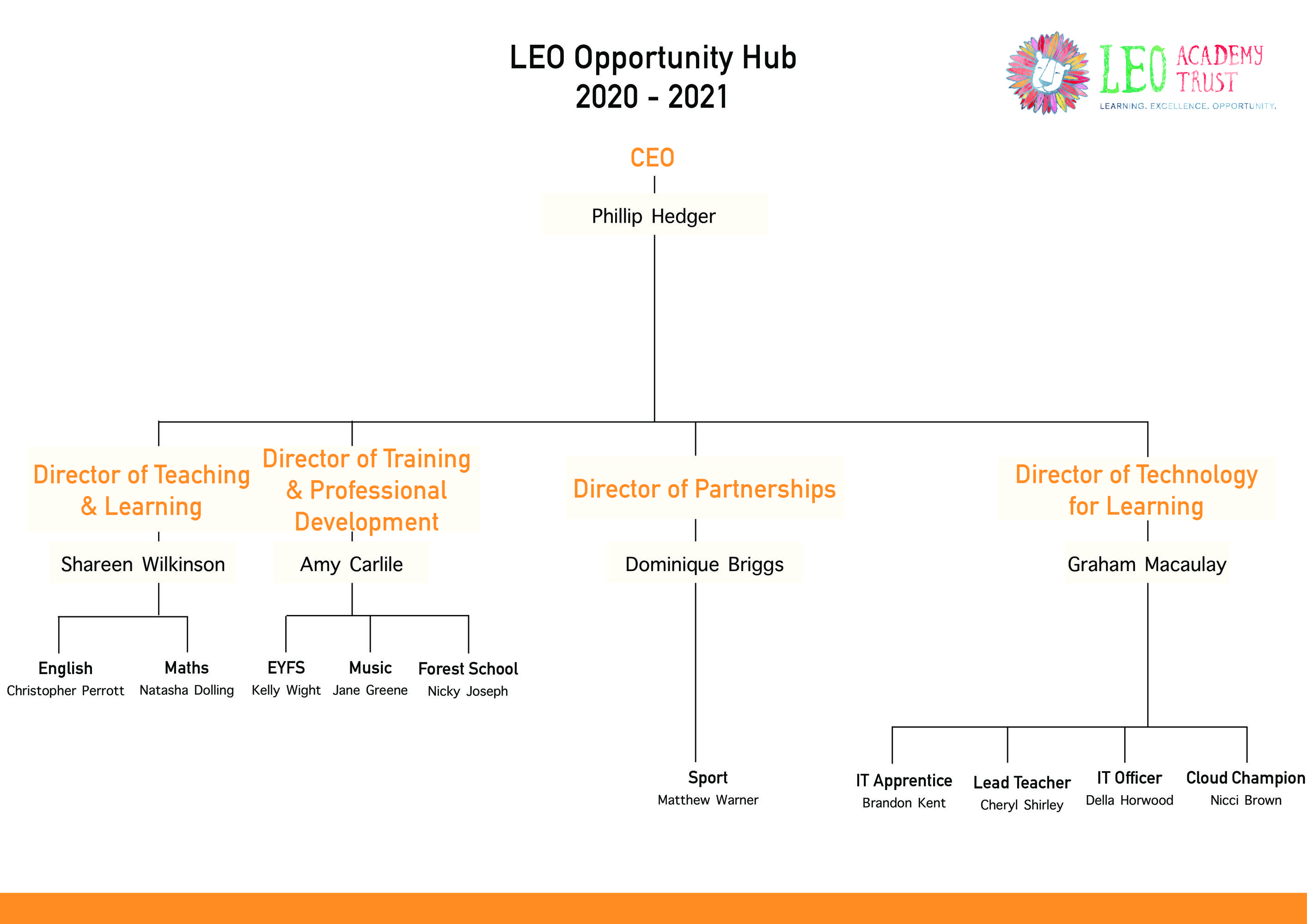 Opps hub structure 3 page 0 1
